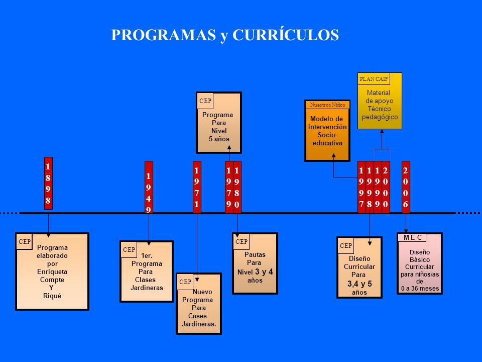 PROGRAMAS y CURRÍCULOS Programa elaborado por Enriqueta Compte Y Riqué 1er. Programa Para Clases Jardineras Nuevo Programa Para Cases Jardineras. Paut