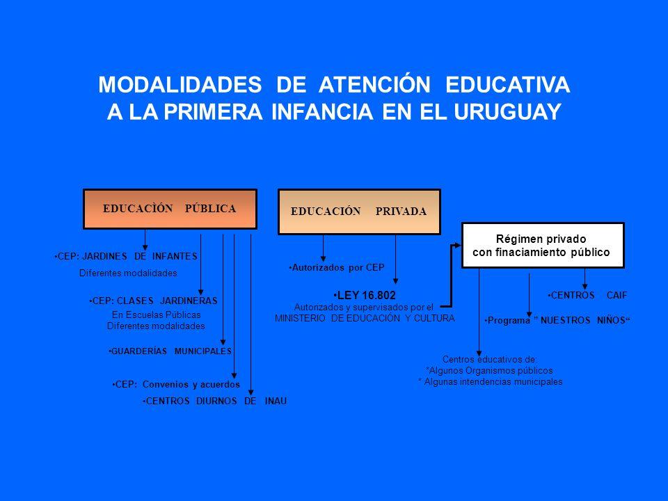 MODALIDADES DE ATENCIÓN EDUCATIVA A LA PRIMERA INFANCIA EN EL URUGUAY GUARDERÍAS MUNICIPALES CEP: CLASES JARDINERAS CENTROS DIURNOS DE INAU EDUCACÌÓN