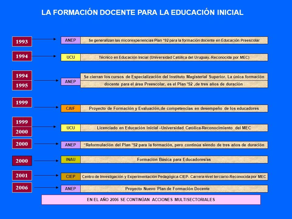 LA FORMACIÓN DOCENTE PARA LA EDUCACIÓN INICIAL 2000 1994 1995 1993 Se cierran los cursos de Especialización del Instituto Magisterial Superior. La úni