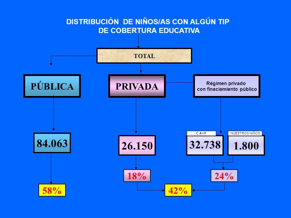 PRIVADA Régimen privado con finaciamiento público PÚBLICA 84.063 26.150 32.738 58% 18%24% DISTRIBUCIÓN DE NIÑOS/AS CON ALGÚN TIP DE COBERTURA EDUCATIV
