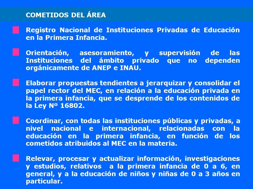 COMETIDOS DEL ÁREA Registro Nacional de Instituciones Privadas de Educación en la Primera Infancia. Orientación, asesoramiento, y supervisión de las I