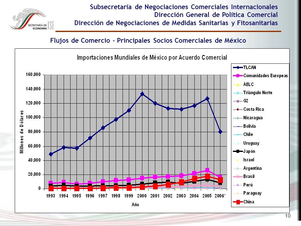 10 Flujos de Comercio - Principales Socios Comerciales de México Subsecretaría de Negociaciones Comerciales Internacionales Dirección General de Polít
