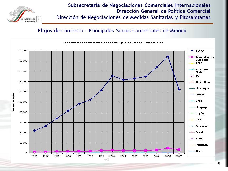 8 Subsecretaría de Negociaciones Comerciales Internacionales Dirección General de Política Comercial Dirección de Negociaciones de Medidas Sanitarias