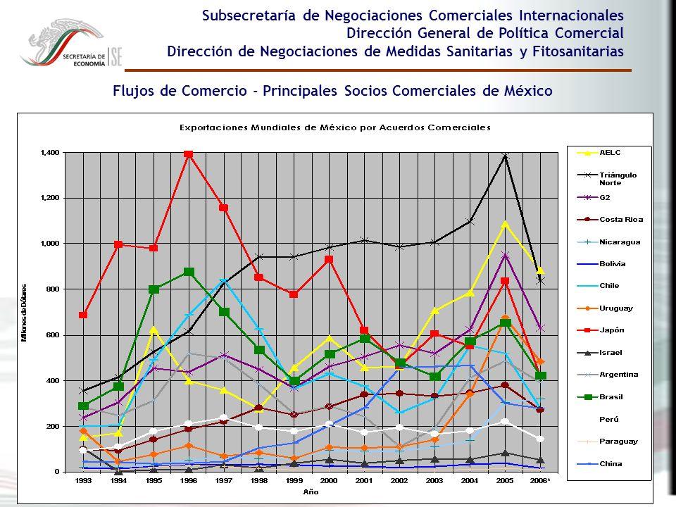 9 Subsecretaría de Negociaciones Comerciales Internacionales Dirección General de Política Comercial Dirección de Negociaciones de Medidas Sanitarias