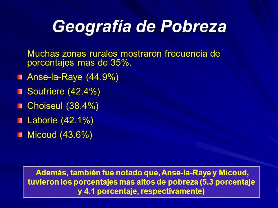 Geografía de Pobreza Muchas zonas rurales mostraron frecuencia de porcentajes mas de 35%.