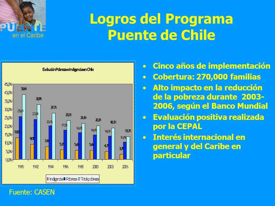 Logros del Programa Puente de Chile Cinco años de implementación Cobertura: 270,000 familias Alto impacto en la reducción de la pobreza durante 2003-