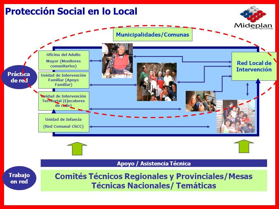 Unidad de Intervención Familiar (Apoyo Familiar) Red Local de Intervención Municipalidades/Comunas Práctica de red Apoyo / Asistencia Técnica Comités