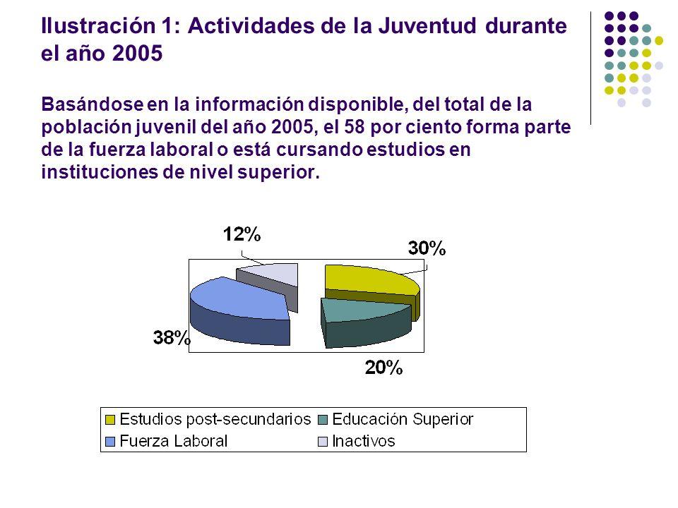 Ilustración 1: Actividades de la Juventud durante el año 2005 Basándose en la información disponible, del total de la población juvenil del año 2005, el 58 por ciento forma parte de la fuerza laboral o está cursando estudios en instituciones de nivel superior.