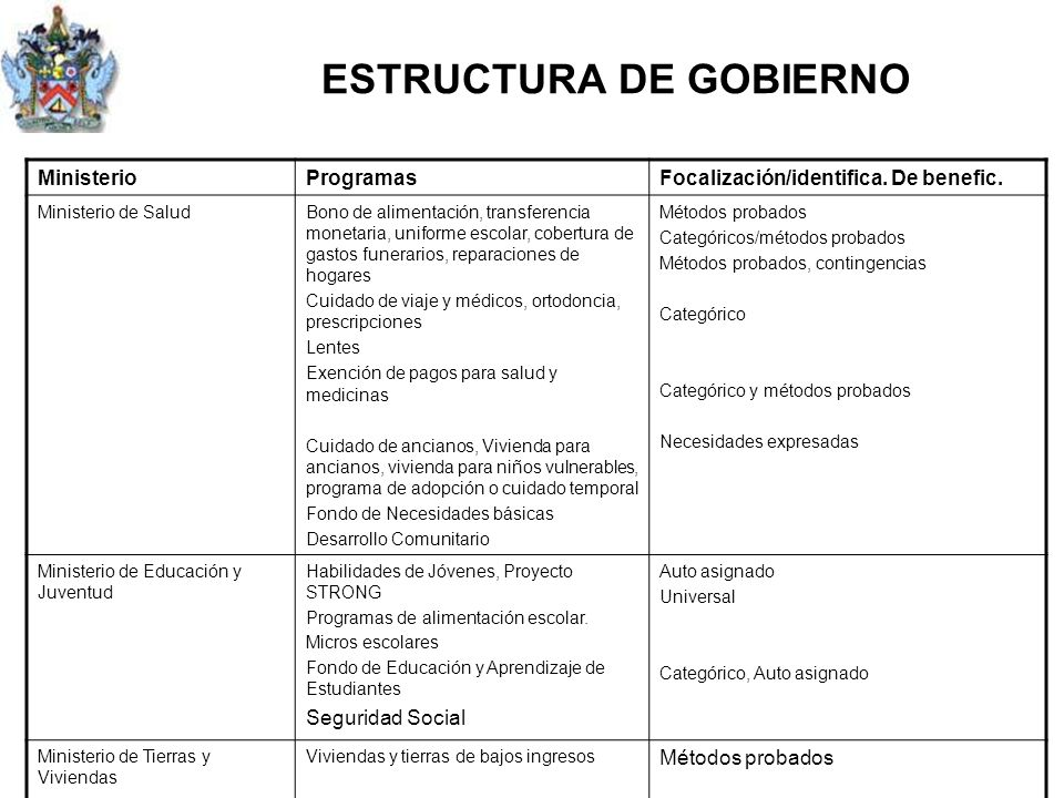 ESTRUCTURA DE GOBIERNO MinisterioProgramasFocalización/identifica.