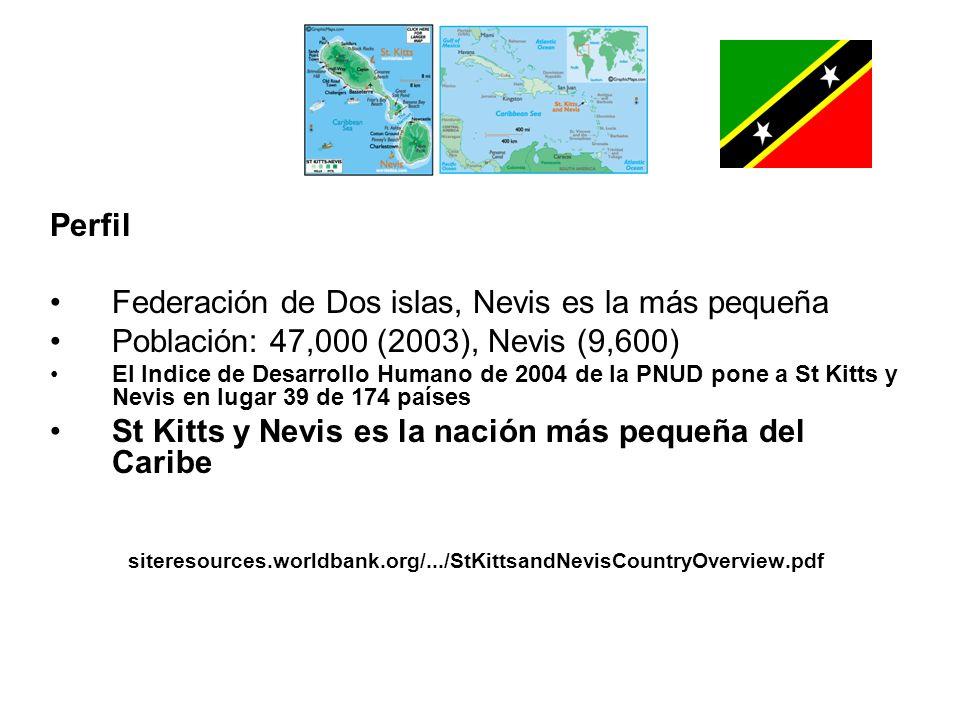 Perfil Federación de Dos islas, Nevis es la más pequeña Población: 47,000 (2003), Nevis (9,600) El Indice de Desarrollo Humano de 2004 de la PNUD pone a St Kitts y Nevis en lugar 39 de 174 países St Kitts y Nevis es la nación más pequeña del Caribe siteresources.worldbank.org/.../StKittsandNevisCountryOverview.pdf