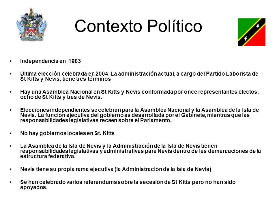 Contexto Político Independencia en 1983 Ultima elección celebrada en 2004.