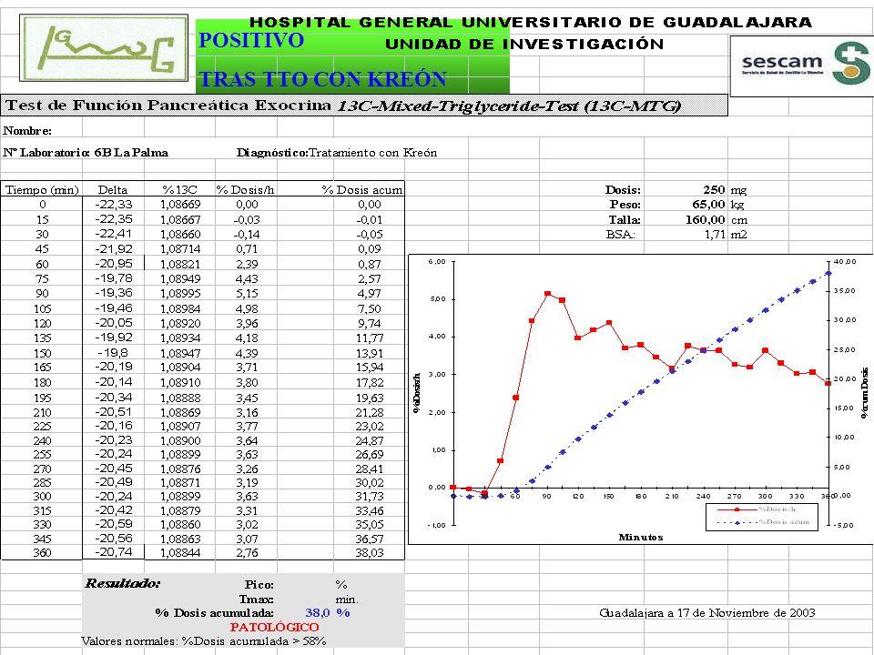 BUENA ALTERNATIVA A LAS TÉCNICAS TRADICIONALES - No invasivo -Recogida de muestra sencilla - No radioactivo (13C) PACIENTE INVESTIGADOR -Fácil conservación -Manejo -Análisis de las muestras VENTAJAS -Realización del test en mujeres fértiles, embarazadas, niños y ancianos -No instalaciones especiales: Espectrometria de masas ( 13 CO2 )