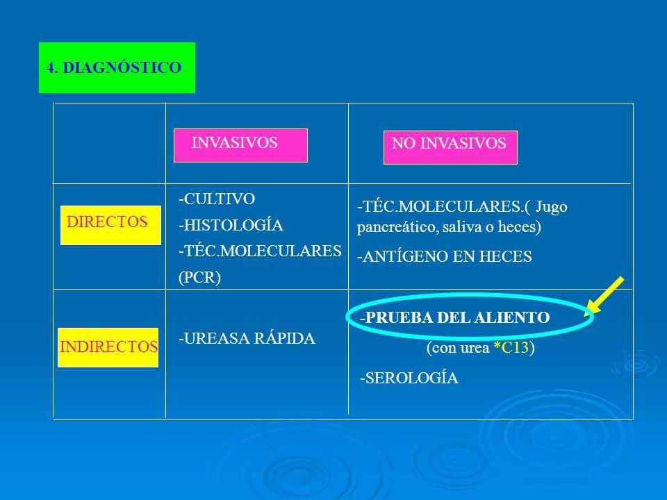 SENSIBILIDAD Y ESPECIFICIDAD S(%) E(%) UREASA RÁPIDA HISTOLOGÍA CULTIVO TEST DE ALIENTO SEROLOGÍA- ELISA ANTÍGENOS EN HECES 97 94.1 98.2 100 77.4 100 95.5 93.5 91 50 89.5 77.8