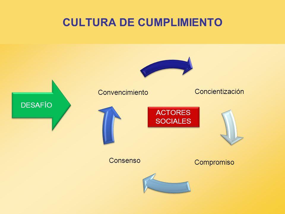CULTURA DE CUMPLIMIENTO DESAFÍO ACTORES SOCIALES