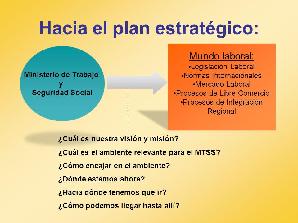 Hacia el plan estratégico: Ministerio de Trabajo y Seguridad Social Mundo laboral: Legislación Laboral Normas Internacionales Mercado Laboral Procesos