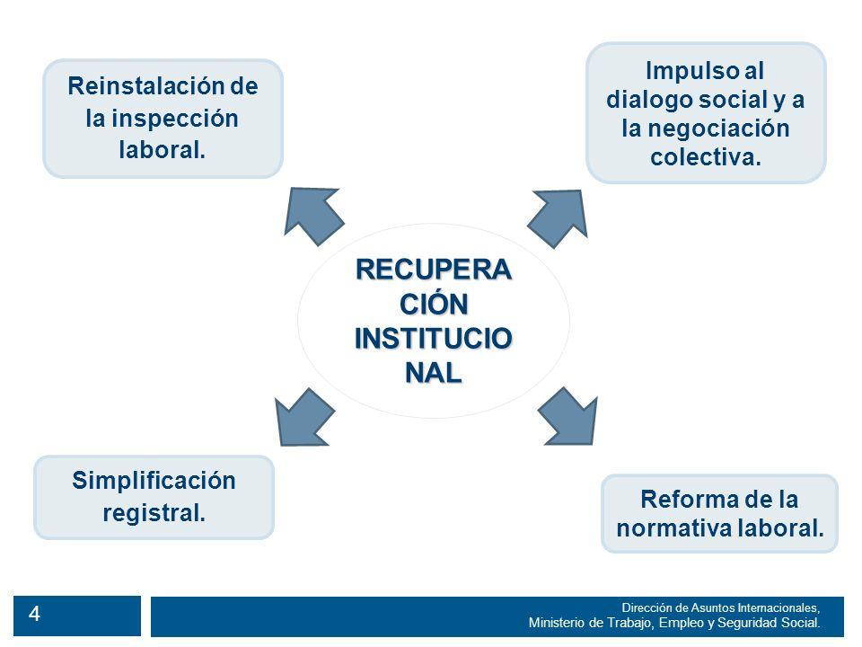 15 Dirección de Asuntos Internacionales, Ministerio de Trabajo, Empleo y Seguridad Social.