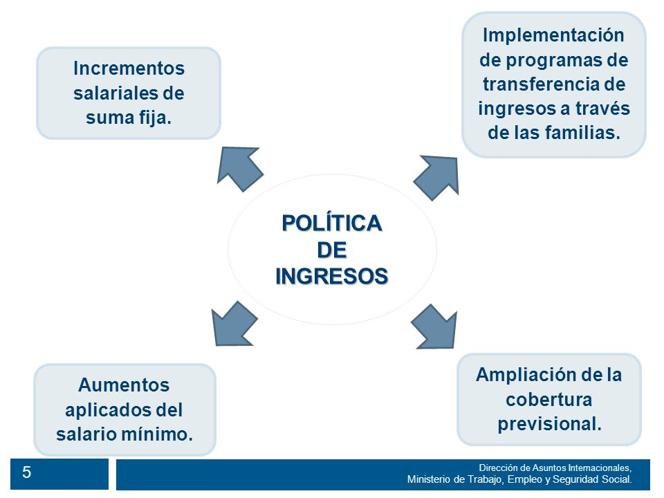 5 Dirección de Asuntos Internacionales, Ministerio de Trabajo, Empleo y Seguridad Social.