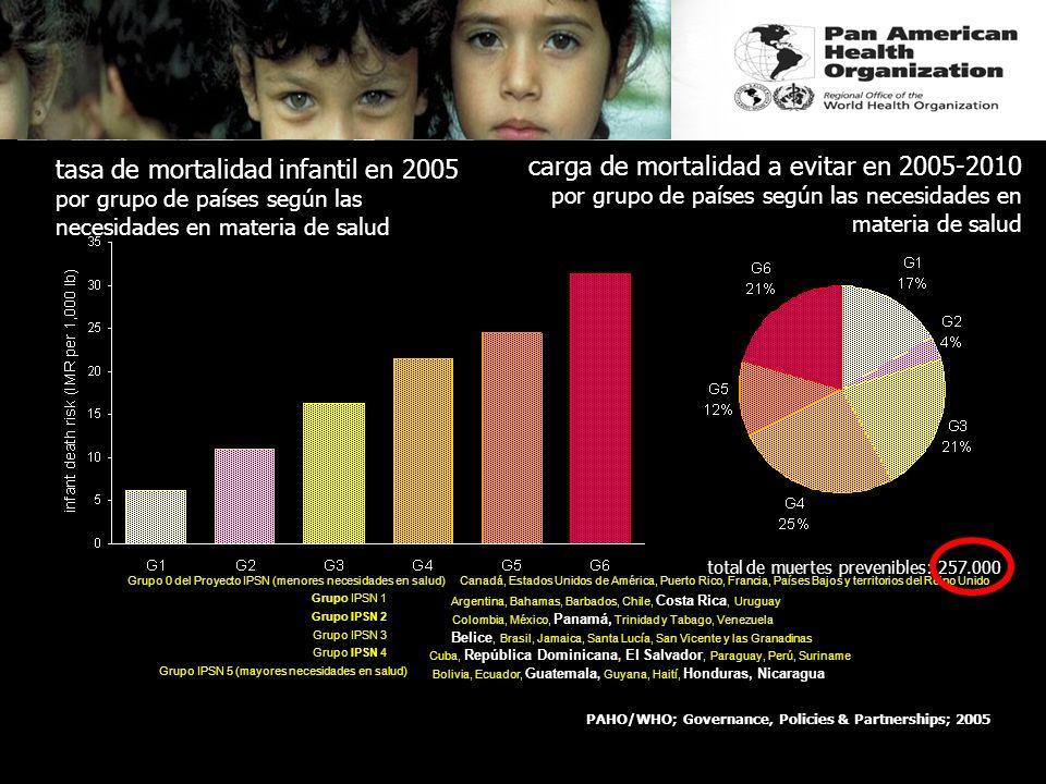 El riesgo de muerte infantil en América Latina y el Caribe: supuestos para 2005-2015 PAHO/WHO; Governance, Policies & Partnerships; 2005 tasa de morta