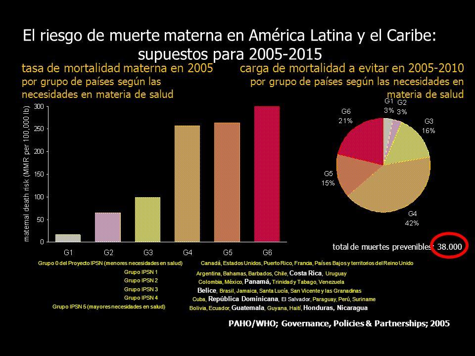 PAHO/WHO; Governance, Policies & Partnerships; 2005 El riesgo de muerte materna en América Latina y el Caribe: supuestos para 2005-2015 Grupo IPSN 4 G