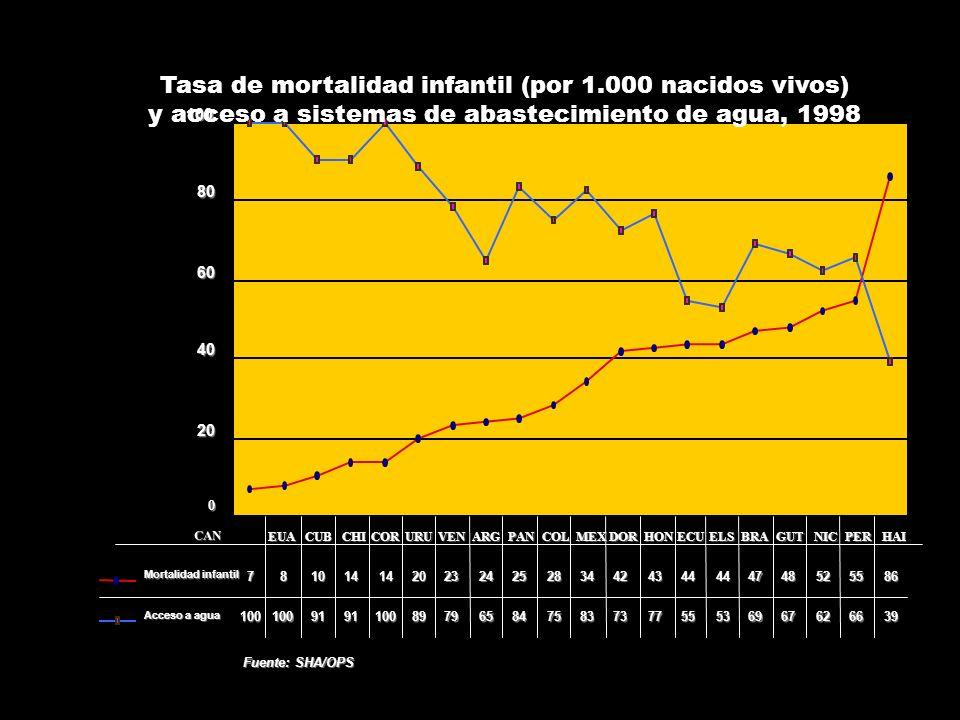 CAN Tasa de mortalidad infantil (por 1.000 nacidos vivos) y acceso a sistemas de abastecimiento de agua, 1998