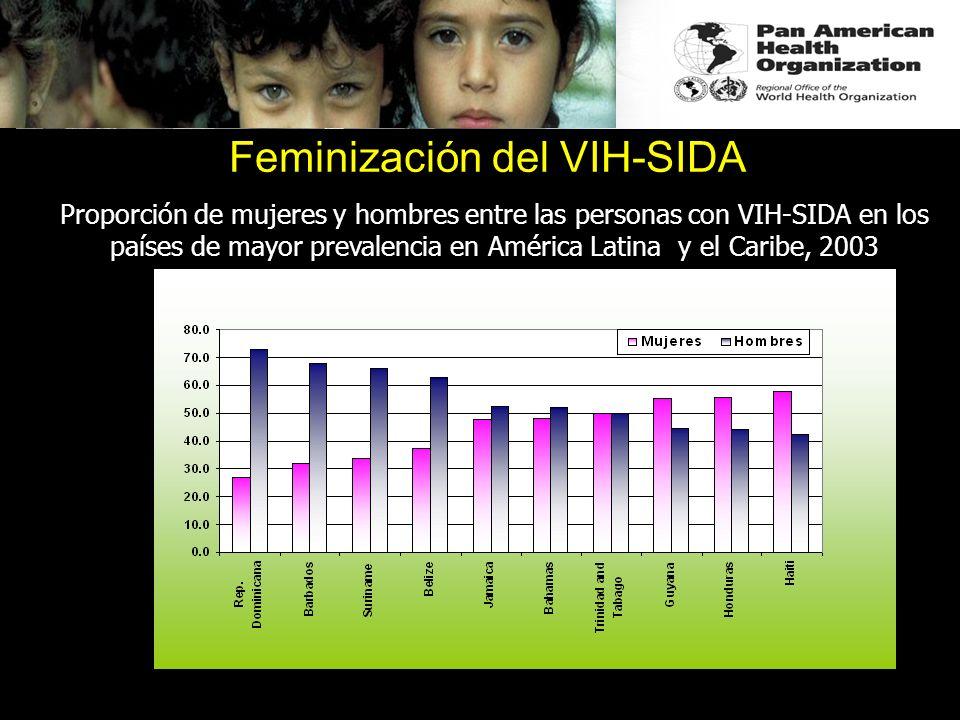 Feminización del VIH-SIDA Proporción de mujeres y hombres entre las personas con VIH-SIDA en los países de mayor prevalencia en América Latina y el Ca