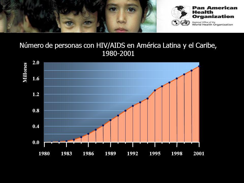 0.0 0.4 0.8 1.2 1.6 2.0 19801983198619891992199519982001 Millones Número de personas con HIV/AIDS en América Latina y el Caribe, 1980-2001