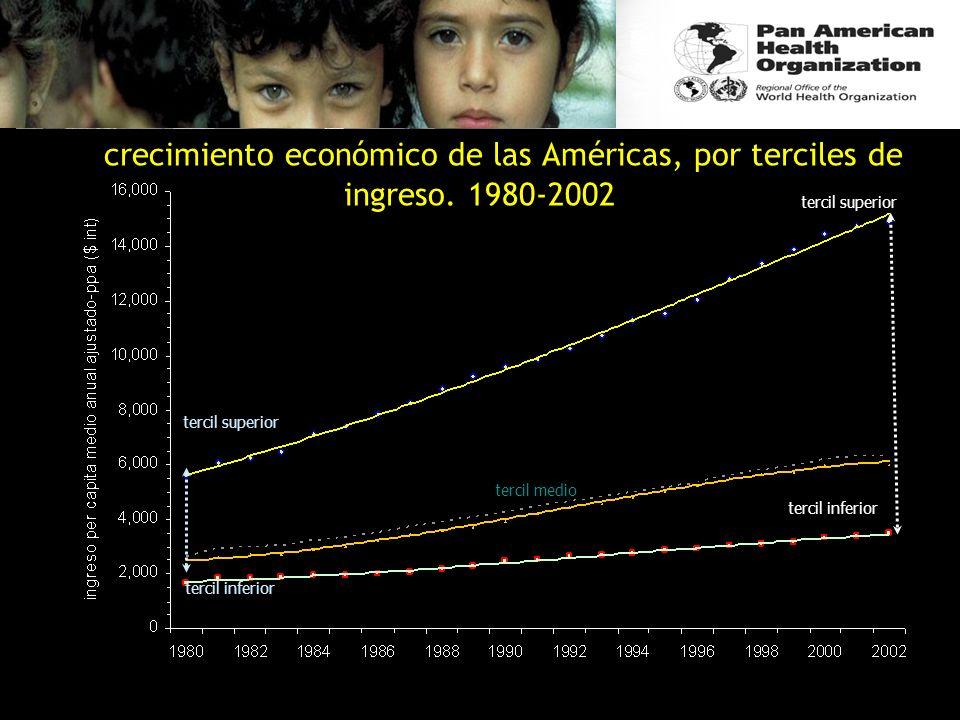el crecimiento económico de las Américas, por terciles de ingreso. 1980-2002 OPS/OMS; Políticas & Estrategias, DPM/GPP/SP; 2004 tercil superior tercil