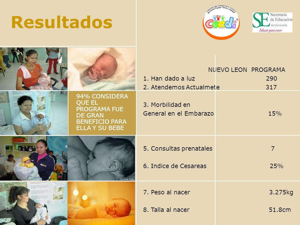 Resultados NUEVO LEON PROGRAMA 1. Han dado a luz 290 2. Atendemos Actualmete 317 3. Morbilidad en General en el Embarazo 15% 5. Consultas prenatales 7