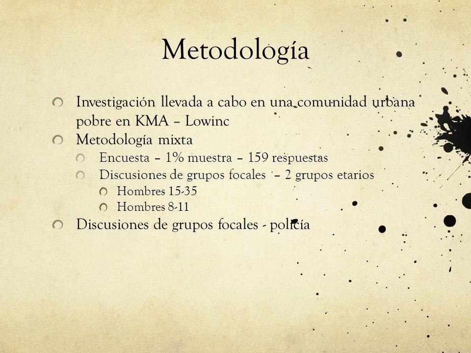 Metodología Investigación llevada a cabo en una comunidad urbana pobre en KMA – Lowinc Metodología mixta Encuesta – 1% muestra – 159 respuestas Discusiones de grupos focales – 2 grupos etarios Hombres 15-35 Hombres 8-11 Discusiones de grupos focales - policía