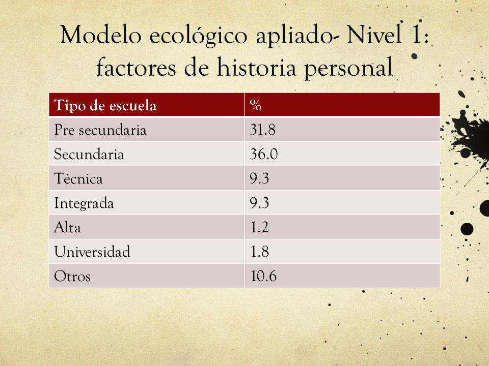Modelo ecológico apliado- Nivel 1: factores de historia personal Tipo de escuela% Pre secundaria31.8 Secundaria36.0 Técnica9.3 Integrada9.3 Alta1.2 Universidad1.8 Otros10.6