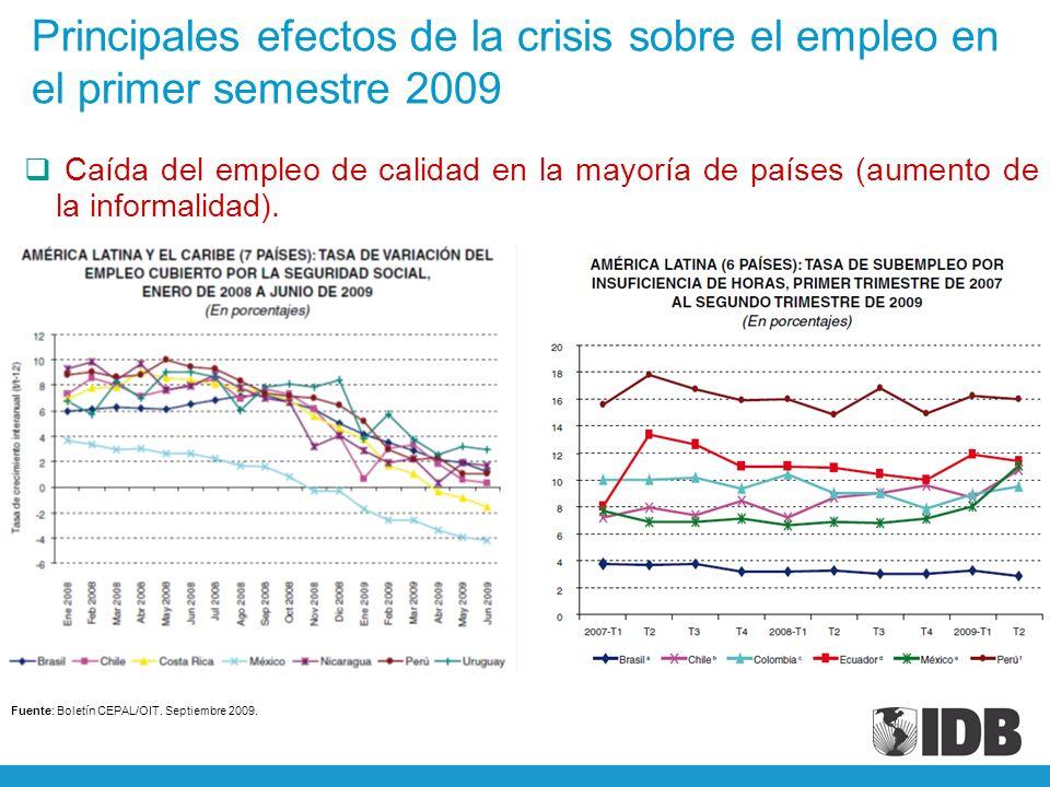 Fuente: Boletín CEPAL/OIT. Septiembre 2009.