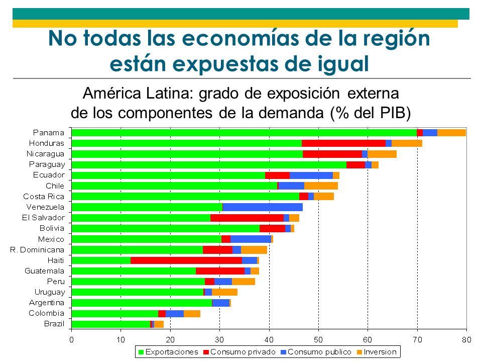 No todas las economías de la región están expuestas de igual América Latina: grado de exposición externa de los componentes de la demanda (% del PIB)