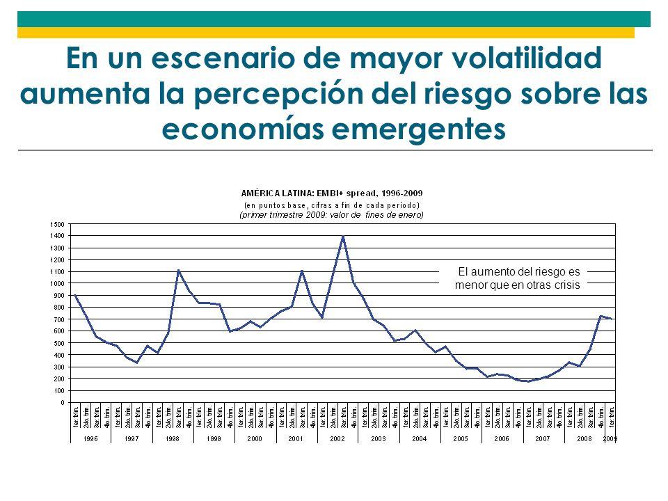 En un escenario de mayor volatilidad aumenta la percepción del riesgo sobre las economías emergentes El aumento del riesgo es menor que en otras crisis