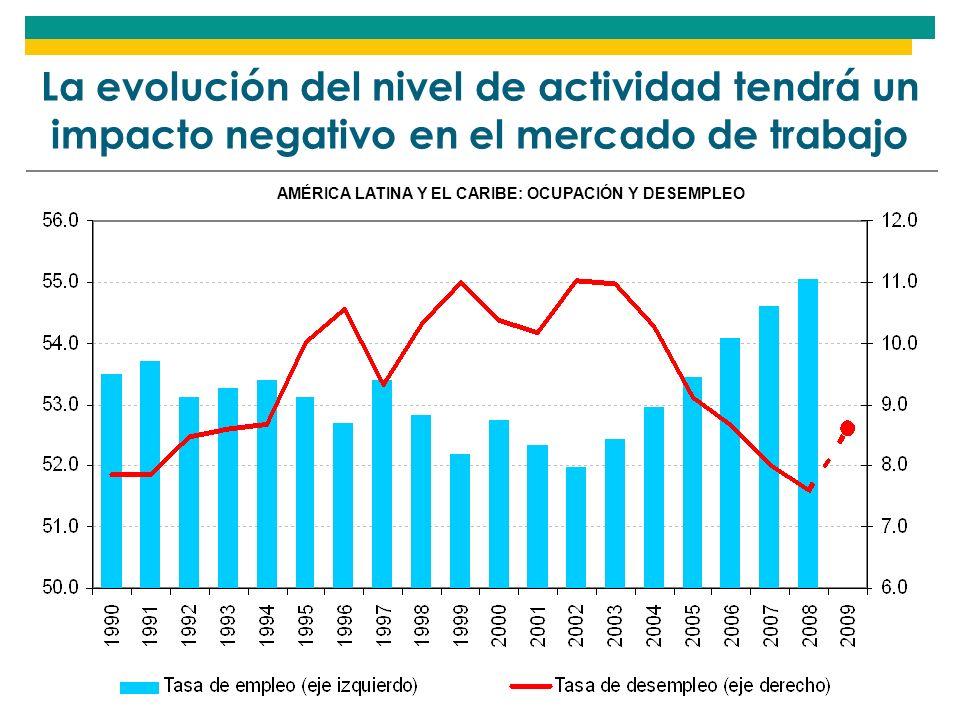 La evolución del nivel de actividad tendrá un impacto negativo en el mercado de trabajo AMÉRICA LATINA Y EL CARIBE: OCUPACIÓN Y DESEMPLEO