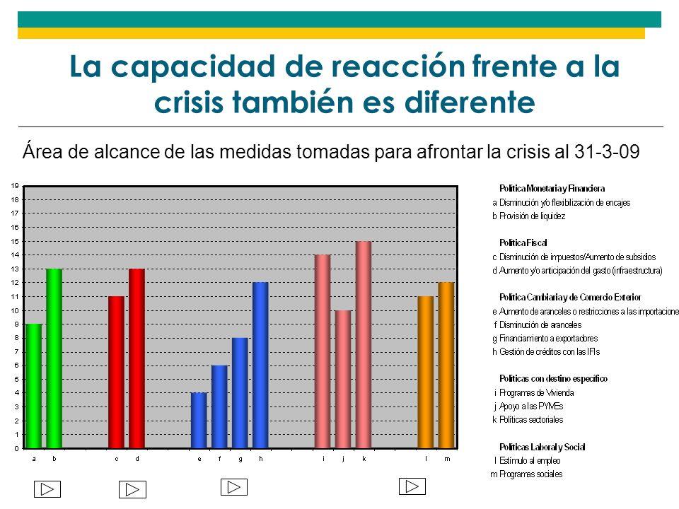 Área de alcance de las medidas tomadas para afrontar la crisis al 31-3-09 La capacidad de reacción frente a la crisis también es diferente