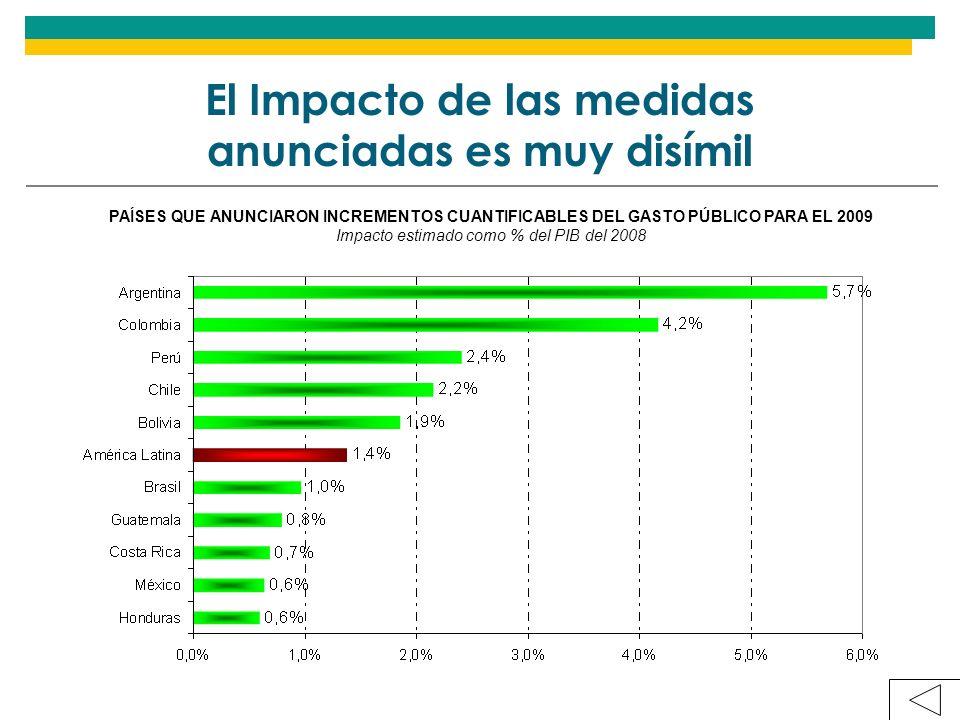 El Impacto de las medidas anunciadas es muy disímil PAÍSES QUE ANUNCIARON INCREMENTOS CUANTIFICABLES DEL GASTO PÚBLICO PARA EL 2009 Impacto estimado como % del PIB del 2008