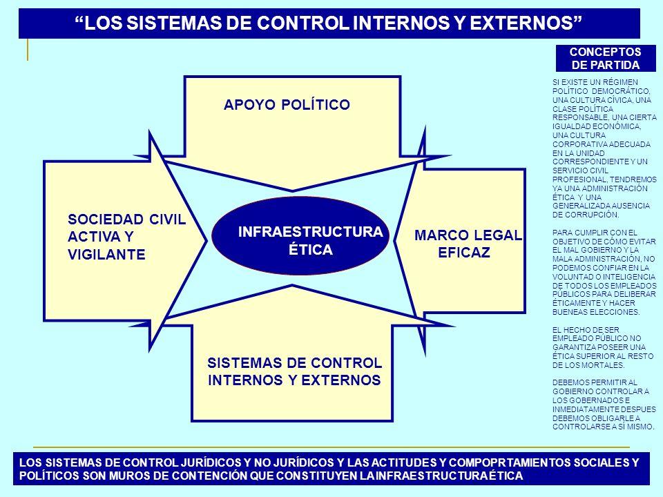 CONCEPTOS DE PARTIDA SI EXISTE UN RÉGIMEN POLÍTICO DEMOCRÁTICO, UNA CULTURA CÍVICA, UNA CLASE POLÍTICA RESPONSABLE, UNA CIERTA IGUALDAD ECONÓMICA, UNA