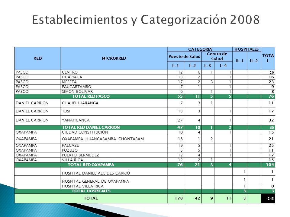 REDMICRORRED CATEGORIAHOSPITALES TOTA L Puesto de Salud Centro de Salud II-1II-2 I-1I-2I-3I-4 PASCOCENTRO12611 20 PASCOHUARIACA132 1 16 PASCOMESETA17231 23 PASCOPAUCARTAMBO71 1 9 PASCOSIMON BOLIVAR6 11 8 TOTAL RED PASCO551155 76 DANIEL CARRIONCHAUPIHUARANGA731 11 DANIEL CARRIONTUSI133 1 17 DANIEL CARRIONYANAHUANCA274 1 32 TOTAL RED DANIEL CARRION471012 60 OXAPAMPACIUDAD CONSTITUCIÓN104 1 15 OXAPAMPAOXAPAMPA-HUANCABAMBA-CHONTABAM1812 21 OXAPAMPAPALCAZU195 1 25 OXAPAMPAPOZUZO55 1 11 OXAPAMPAPUERTO BERMÚDEZ124 1 17 OXAPAMPAVILLA RICA1221 15 TOTAL RED OXAPAMPA762134 104 HOSPITAL DANIEL ALCIDES CARRIÓ 1 1 HOSPITAL GENERAL DE OXAPAMPA 1 1 HOSPITAL VILLA RICA 1 0 TOTAL HOSPITALES 3 3 TOTAL17842911 3 24243