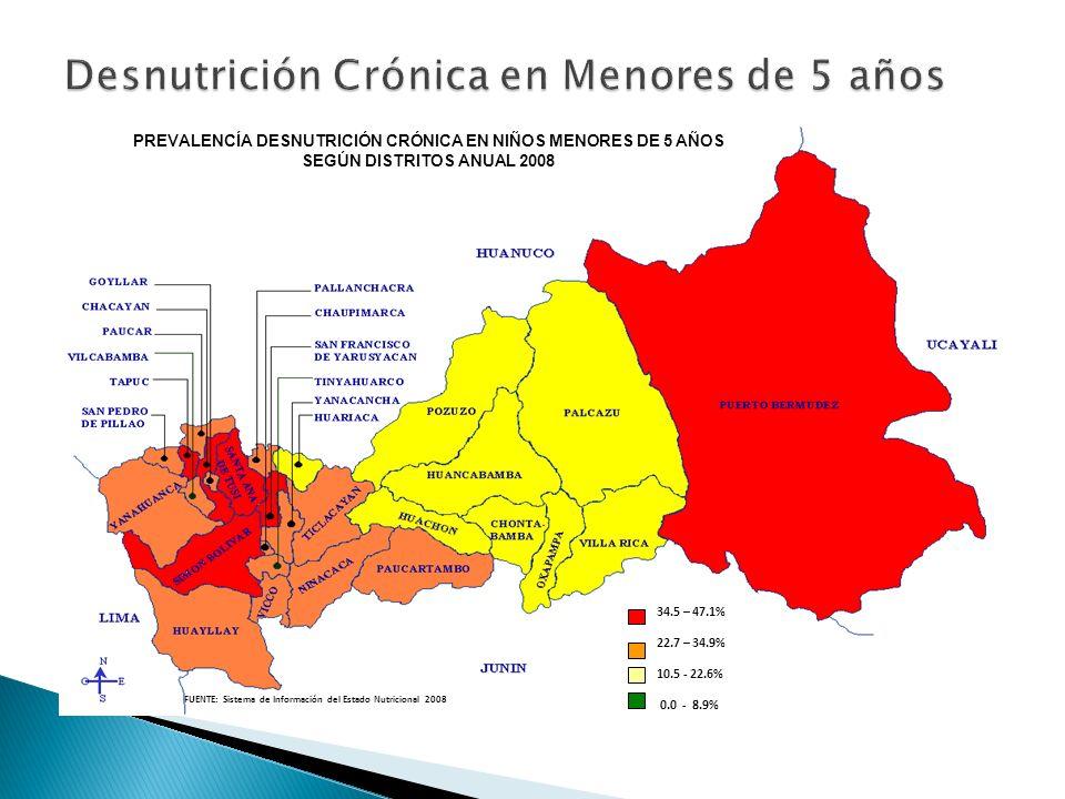 34.5 – 47.1% 22.7 – 34.9% 10.5 - 22.6% 0.0 - 8.9% FUENTE: Sistema de Información del Estado Nutricional 2008 PREVALENCÍA DESNUTRICIÓN CRÓNICA EN NIÑOS MENORES DE 5 AÑOS SEGÚN DISTRITOS ANUAL 2008