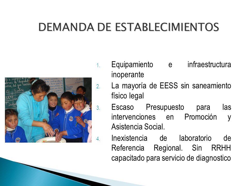 DEMANDA DE ESTABLECIMIENTOS 1.Equipamiento e infraestructura inoperante 2.