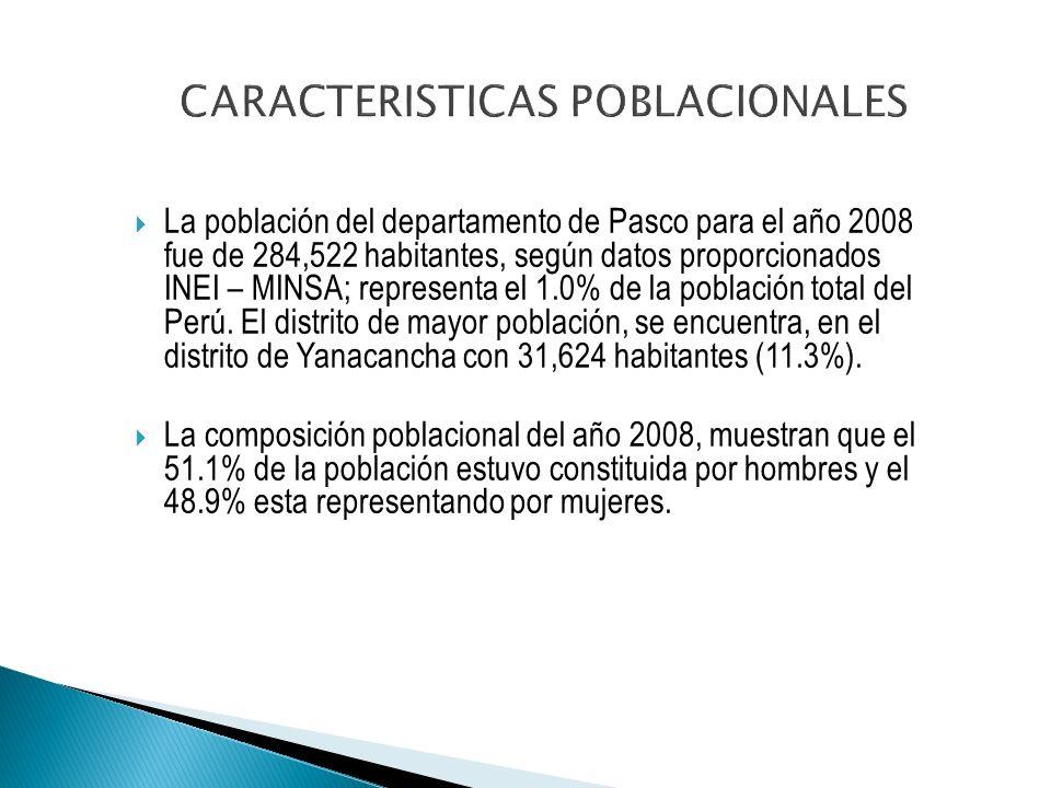 La población del departamento de Pasco para el año 2008 fue de 284,522 habitantes, según datos proporcionados INEI – MINSA; representa el 1.0% de la población total del Perú.