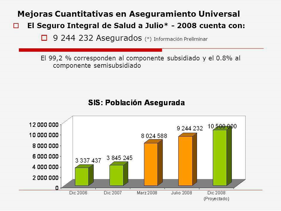 Mejoras Cuantitativas en Aseguramiento Universal El Seguro Integral de Salud a Julio* - 2008 cuenta con: 9 244 232 Asegurados (*) Información Prelimin