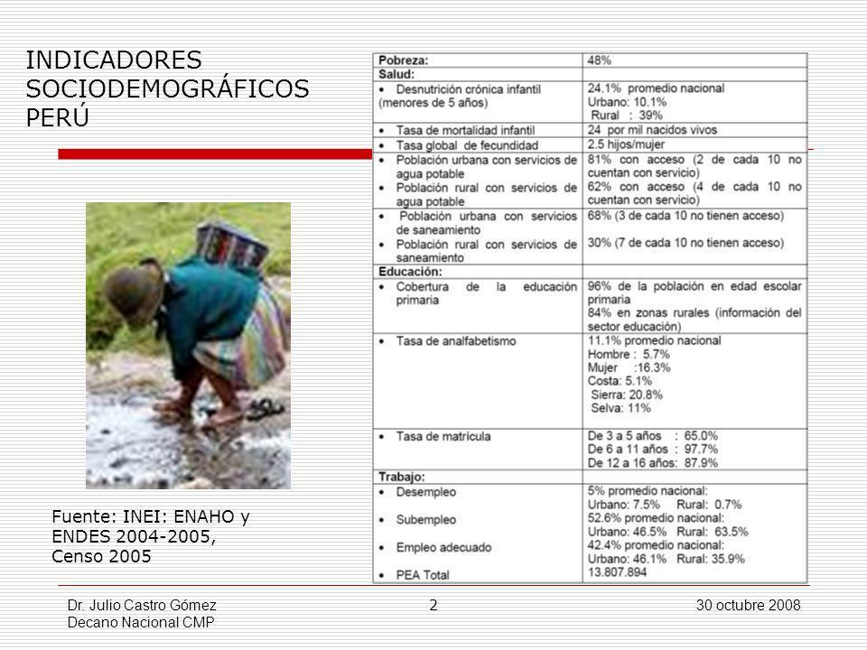 Dr. Julio Castro Gómez Decano Nacional CMP 2 30 octubre 2008 INDICADORES SOCIODEMOGRÁFICOS PERÚ Fuente: INEI: ENAHO y ENDES 2004-2005, Censo 2005