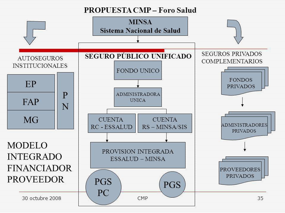 30 octubre 2008CMP35 ADMINISTRADORES PRIVADOS FONDOS PRIVADOS PROVEEDORES PRIVADOS FONDO UNICO ADMINISTRADORA UNICA CUENTA RS – MINSA/SIS MINSA Sistem