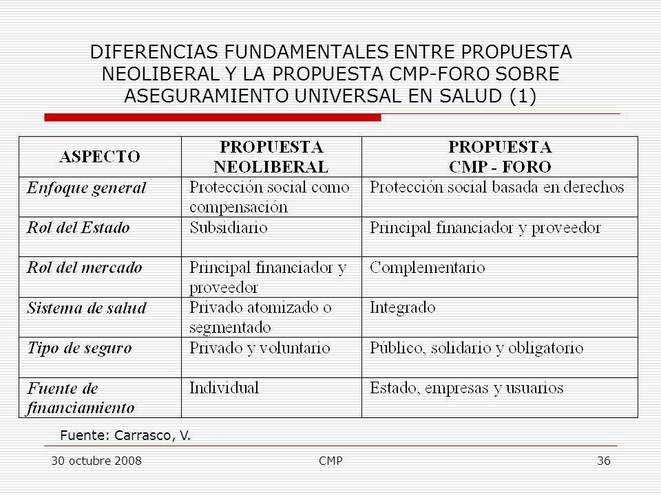 30 octubre 2008CMP36 DIFERENCIAS FUNDAMENTALES ENTRE PROPUESTA NEOLIBERAL Y LA PROPUESTA CMP-FORO SOBRE ASEGURAMIENTO UNIVERSAL EN SALUD (1) Fuente: C