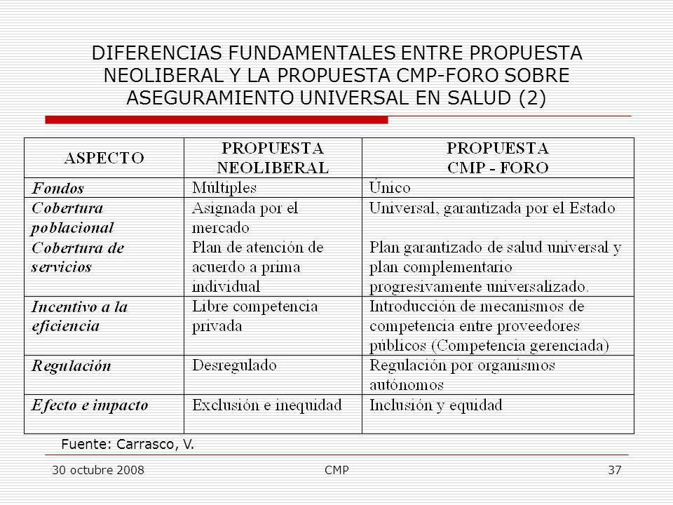 30 octubre 2008CMP37 DIFERENCIAS FUNDAMENTALES ENTRE PROPUESTA NEOLIBERAL Y LA PROPUESTA CMP-FORO SOBRE ASEGURAMIENTO UNIVERSAL EN SALUD (2) Fuente: C