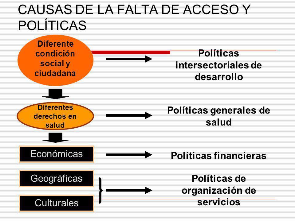 CAUSAS DE LA FALTA DE ACCESO Y POLÍTICAS Geográficas Culturales Económicas Diferentes derechos en salud Diferente condición social y ciudadana Polític