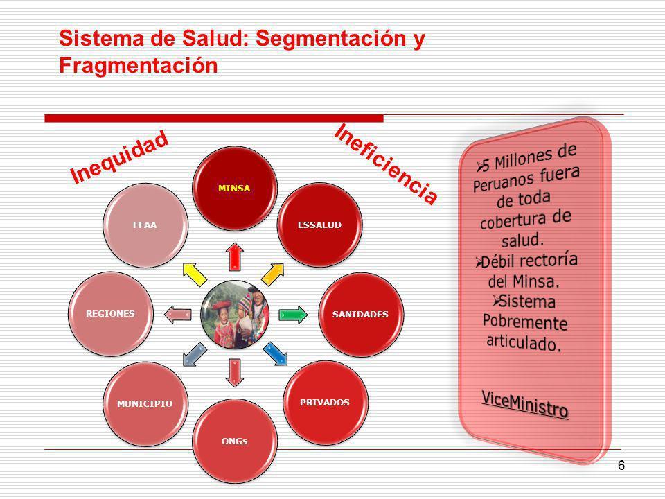 MINSAESSALUDSANIDADESPRIVADOSONGsMUNICIPIOREGIONESFFAA Ineficiencia 6 Inequidad Sistema de Salud: Segmentación y Fragmentación