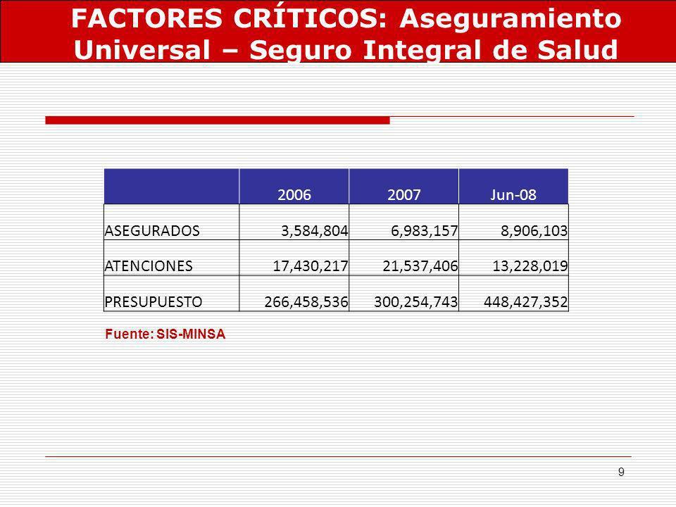 9 Fuente: SIS-MINSA FACTORES CRÍTICOS: Aseguramiento Universal – Seguro Integral de Salud 20062007Jun-08 ASEGURADOS3,584,8046,983,1578,906,103 ATENCIO