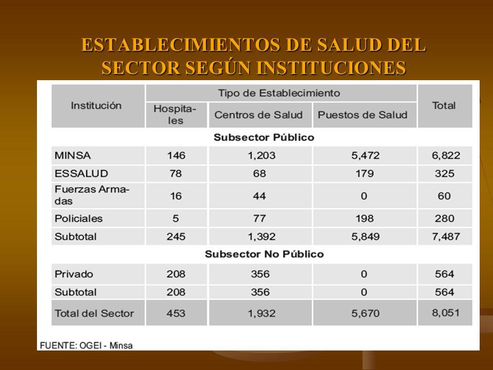 ESTABLECIMIENTOS DE SALUD DEL SECTOR SEGÚN INSTITUCIONES